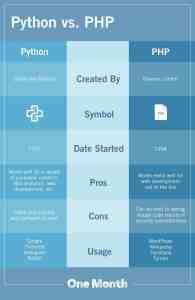 Python vs. PHP What's the Difference?