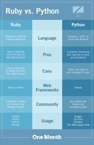 Ruby vs. Python: ¿Cuál es la diferencia?