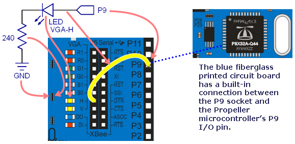 Diagram - how to use the built-in LEDs on the Propeller Board of Education