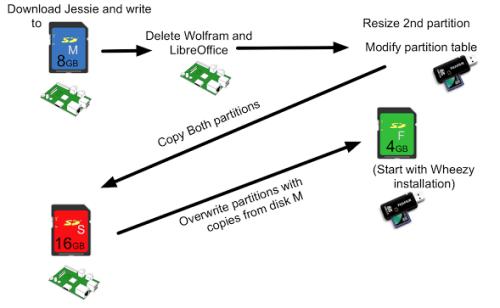 How To Get Raspbian Jessie On To A 4GB SD Card