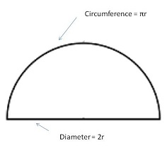 formula related to semicircle