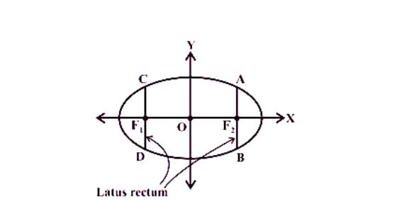Ellipse conic section formulas
