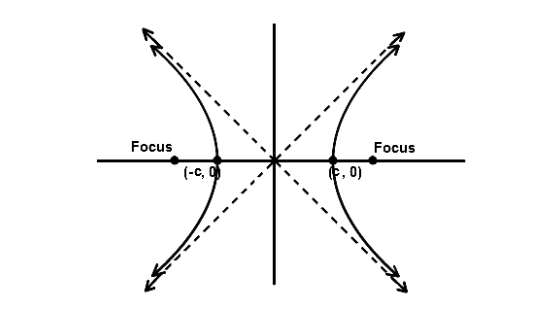 hyperbola conic section formulas