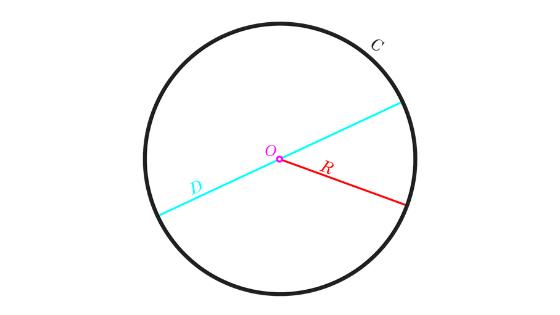 circle conic section formulas