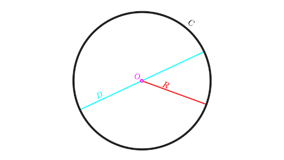 circle conic section formulas
