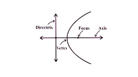conic section formulas parabola