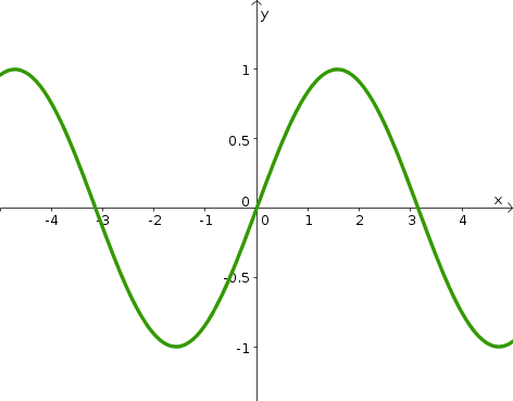 continuity of function