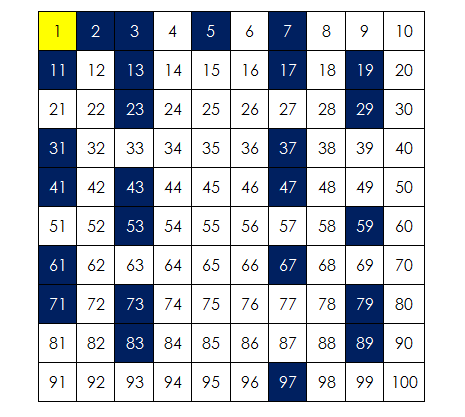 Prime numbers upto 100