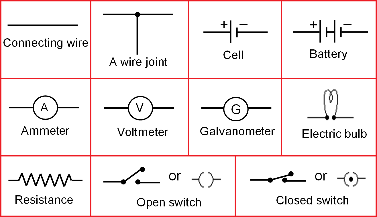 Conventional Electrical Symbols electricity class 10