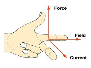 flemings left hand rule
