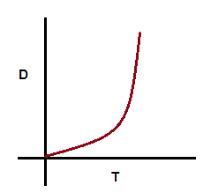 non uniform speed graph