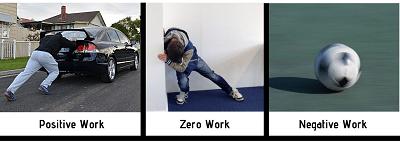Positive Work, negative work, zro work