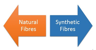 natural and synthetic fibres