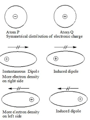 Dispersion forces or London force in States of Matter