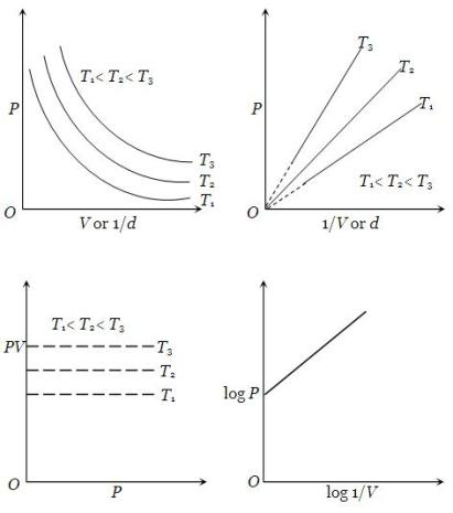 Isotherm graph in States of Matter