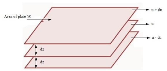 laminar flow in states of matter