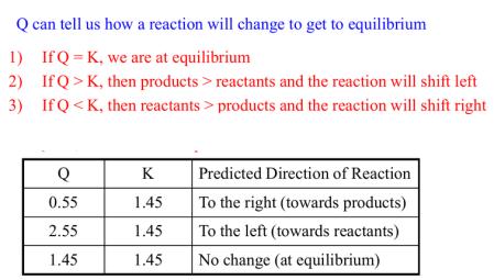 Reaction Quotient Value