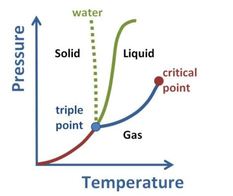 Phase_diagram for pure substance in thermodynamics
