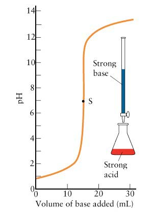 Titration curve for the neutralisation of strong acid vs strong base in Ionic Equlibrium