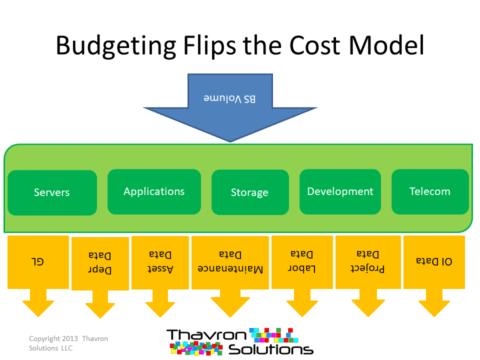 ITFM TBM modeling budget