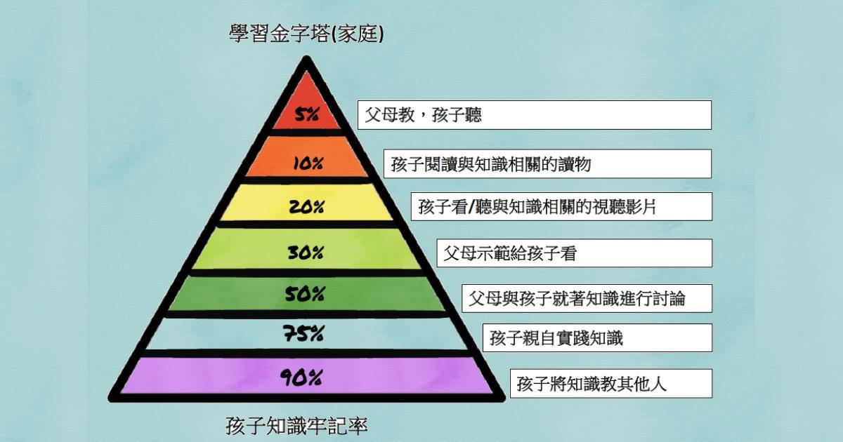 家庭教育分享:學習金字塔-如何讓孩子牢記所學知識? – Learn Better 學好一點