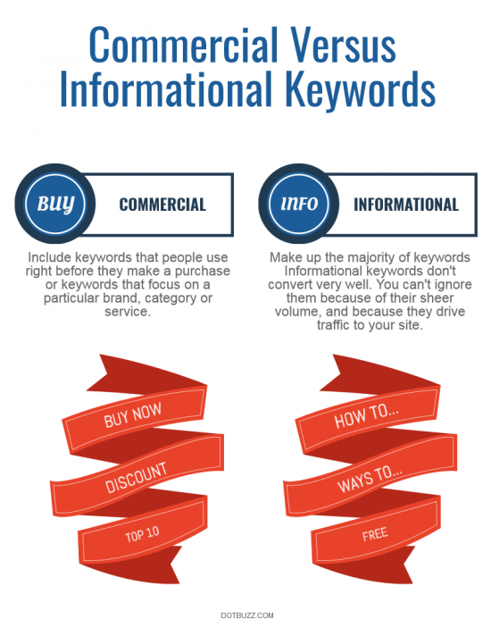 commercial vs informative keywords