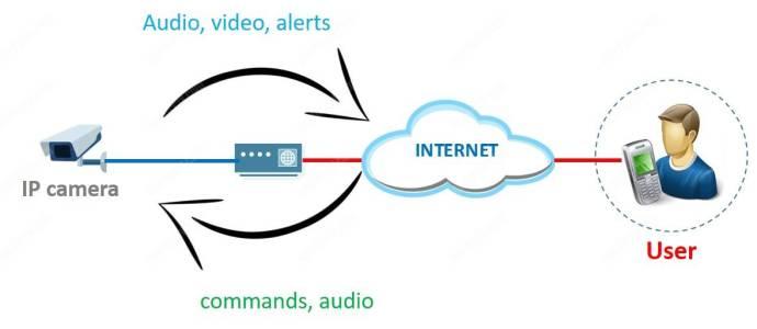 IP camera giao tiếp hai chiều