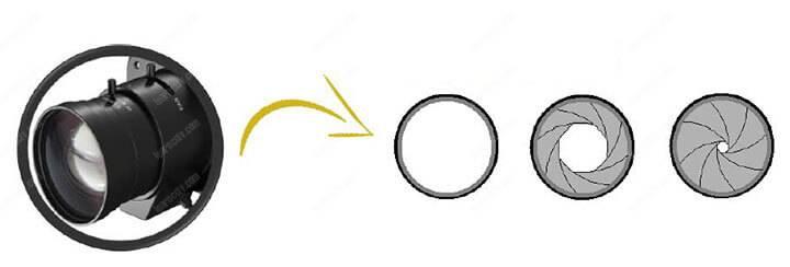 Độ sâu trường ảnh của ống kính