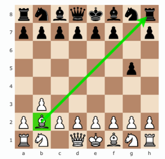 How To Play With Bishop In Chess, how to move the bishop in chess
