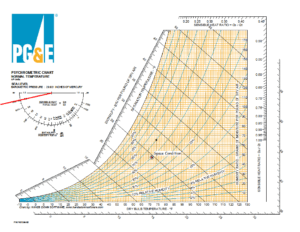 Psychrometric Chart for Mechanical Engineering Free Download