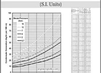 Steam Table and Mollier Chart By R.K.Rajput