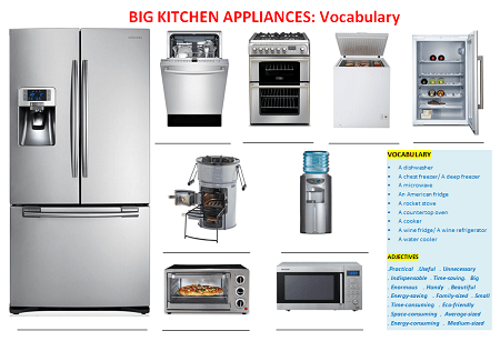 Home Kitchen Equipment vocabulary to describe small kitchen appliances and equipment