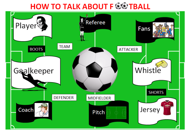 The Great Sport: How to talk about football (Vocabulary and pictures) Learn English With Africa, July 2016