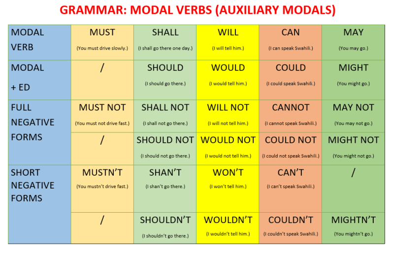 English Worksheet, Grammar-Different types of MODAL VERBS-Learn English With Africa-October 2016