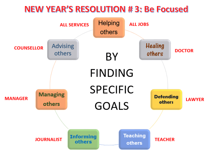 English Worksheets-New Year's Resolutions # 3, Be Focused, Learn English With Africa, December 2016