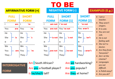 English Grammar-TO BE-Summary, Affirmative, Negative and Interrogative Forms, Learn English With Africa, September 2017-Picture 1