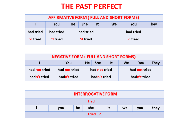 Past Simple Tense Buy