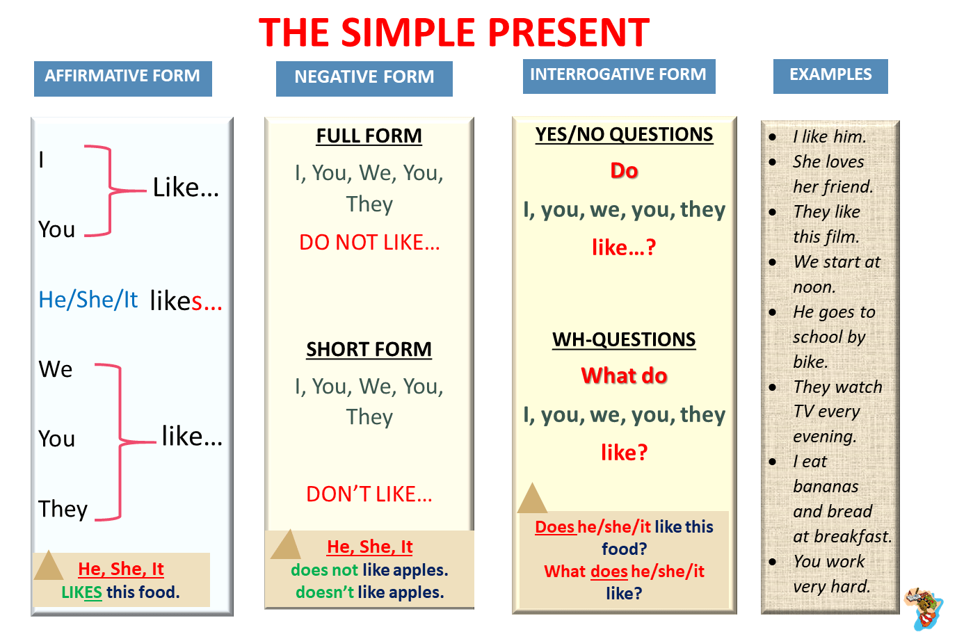 English Grammar (The Simple Present): Lesson 2-Talk About Habits And Daily  Routines - Learn English With Africa