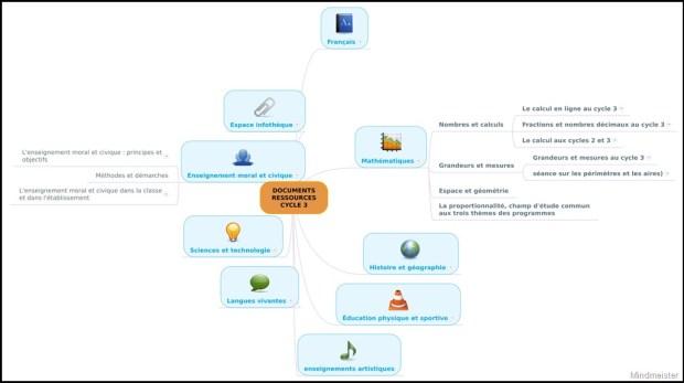 mindmap et classement ressources