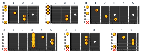 Basic Guitar Chords - All In One Place