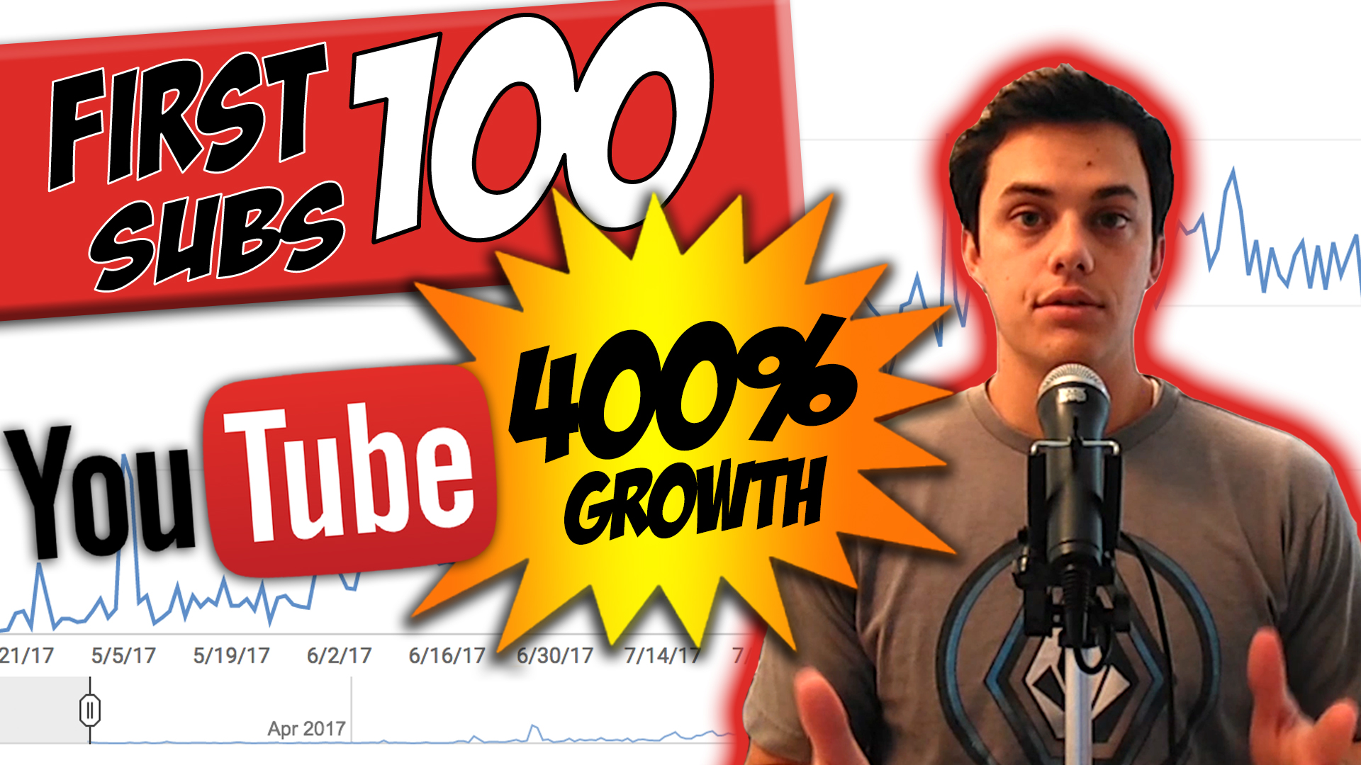 First 100 subscribers on YouTube and 400% Growth!