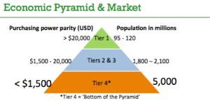 Alternative Finance targets the bottom of the Economic Pyramid
