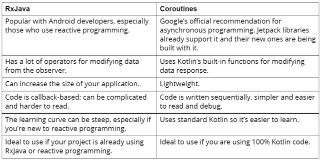 Figure 13.10: Differences between coroutines and RxJava