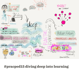 Diving deep into learning
