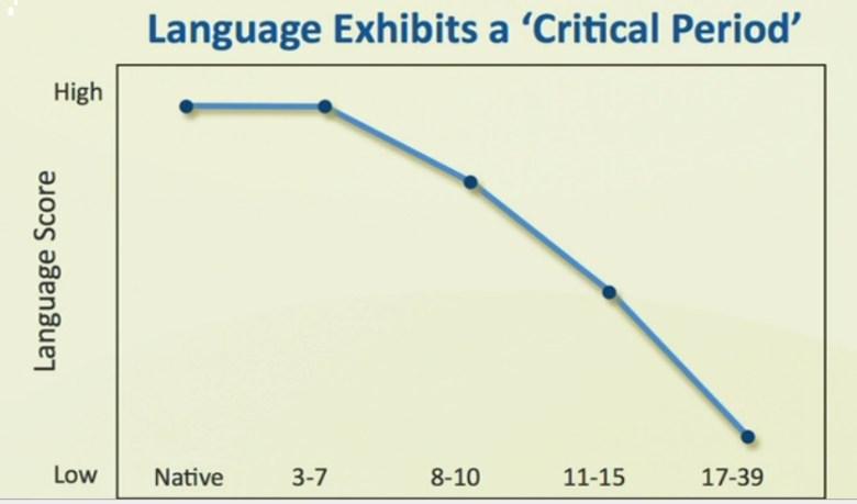 語言學習能力曲線。0-7歲學習外語最有效!