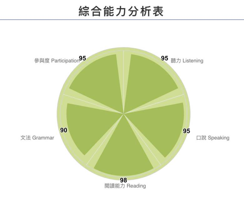 麻糬綜合能力分析表