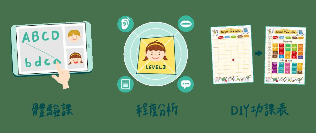 體驗課+程度分析+功課表 DIY