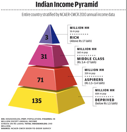 Indian Income Pyramid