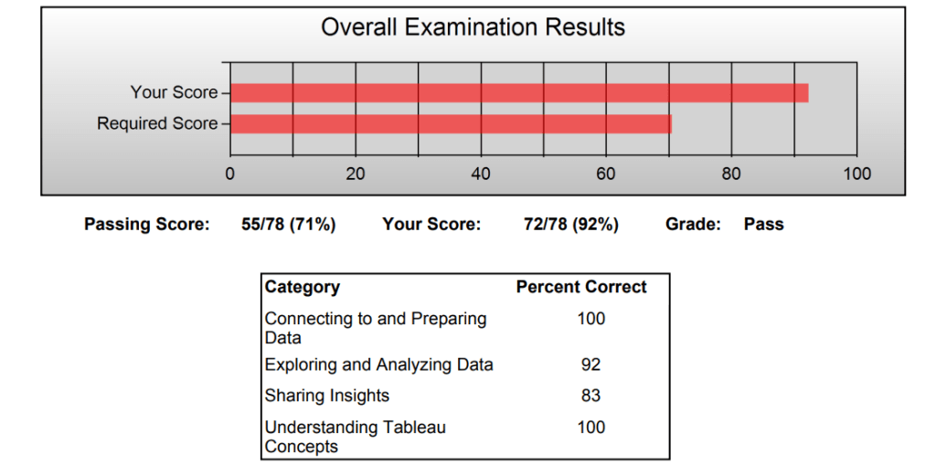 My Experience with the Tableau Specialist Certification Exam