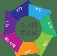 学习技术框架